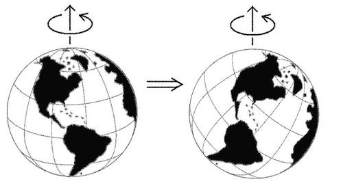 Prikaz pravega polarnega premika -- celotna Zemlja se premakne glede na os vrtenja. Geografska pola sta drugje kot pred premikom. Vir: Wikipedia