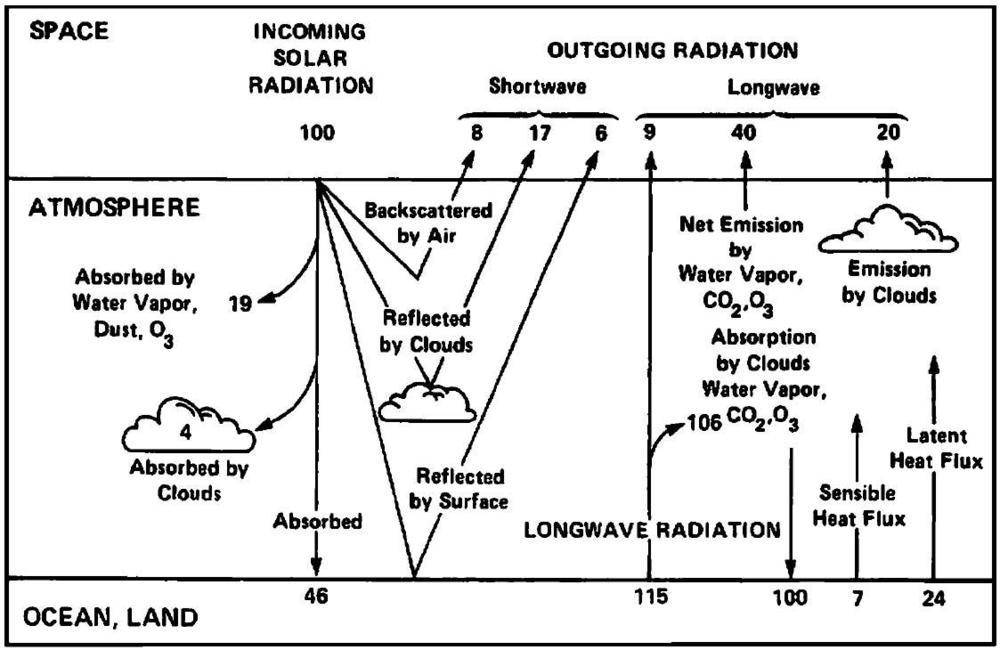 Slika 23: Shematski diagram ki naj bi opisoval globalne povprečne deleže zemeljskega energijskega ravnovesja. Tovrstni diagrami so v nasprotju s fiziko.