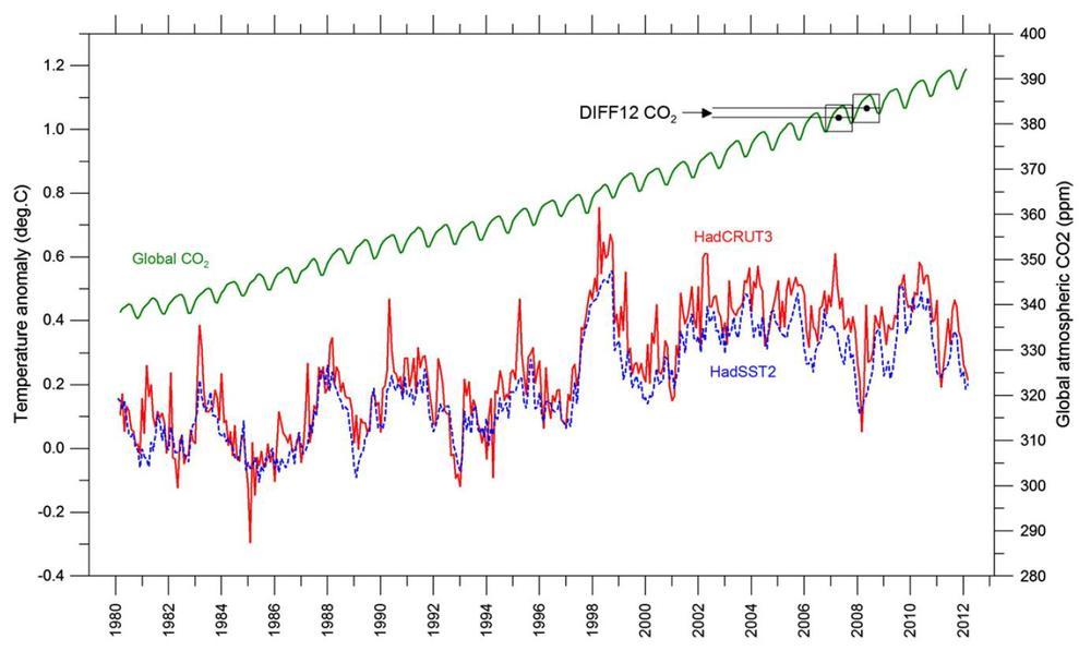 Slika 3: Mesečno povprečje temperatur med leti 1980--2012 v primerjavi s podatki o koncentraciji CO2 v ozračju (opazovalnica Mauna Loa). Od močnega pojava El Niño leta 1998 naprej ni več opaziti naraščajočega trenda temperatur, kljub temu da koncentracija CO2 enakomerno narašča. Pozor: temperaturna odstopanja na sliki 2 so višja, ker posamezna točka predstavlja povprečje 12 točk na sliki 3; pomembno je torej tudi število toplejših ali hladnejših mesecev na leto.