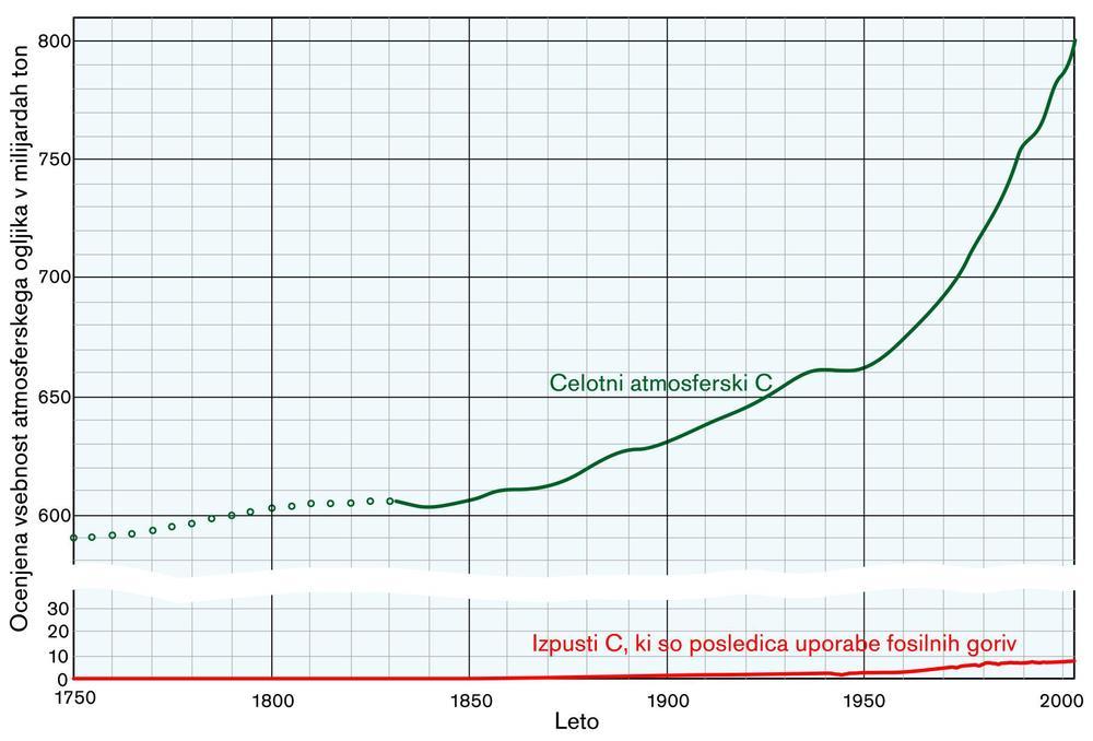 Slika 4: Ocenjena vsebnost C v atmosferi v primerjavi z izpusti zaradi uporabe fosilnih goriv v zadnjih 250 letih. Graf žal primerja hruške in jabolka (vendar boljših podatkov nisem našel): celotna vsebnost C je posledica razlike med dolgočasovnimi viri in ponori (tako naravnih kot tudi človeških), medtem ko graf izpustov C zaradi uporabe fosilnih goriv predstavlja letno naraščanje izpustov in ne nabiranja skozi leta, pa tudi ne upošteva procesov ponora (na podlagi vulkanskih izbruhov se ve, da nenadni kratkočasovni porast izzveni na naravno raven po približno 3 do 5 letih). Kljub temu je iz razmerja številk jasno, da povečana količina C v ozračju še zdaleč ne more biti izključno posledica človeške aktivnosti, kot se to skuša nekritično prikazati v medijih.
