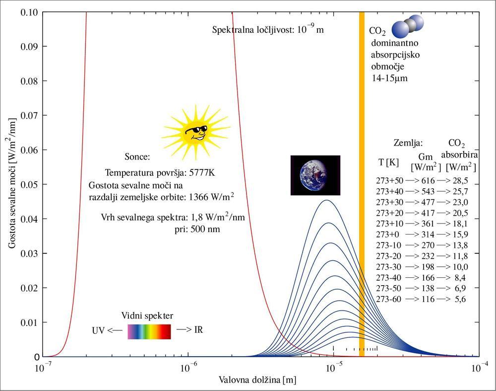 Slika 5: Primerjava sevalnega spektra Sonca s sevanjem Zemlje pri različnih temperaturah. Opazimo, da se s povečanjem temperature sevalni spekter razširi in zviša, hkrati pa se vrh sevalnega spektra seli proti krajšim valovnim dolžinam (torej k višjim energijam!). Dominantno območje absorpcije CO2 med 14–15µm je ob nizkih temperaturah blizu sevalnega vrha, medtem ko je ob visokih temperaturah blizu polovice magnitude. Če bi porast temperature bil posledica povečanja koncentracije CO2 v ozračju, bi to pomenilo manjšo relativno absorpcijo IR sevanja in temu primerno manj segrevanja ozračja, torej negativno povratno zanko, ne pa pozitivne, kot zatrjuje IPCC.