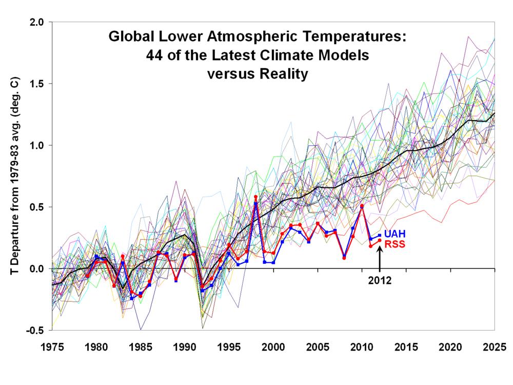 Slika 6: Primerjava napovedi gibanja temperatur 44 različnih računalniških modelov z dejansko izmerjenim povprečjem. Večina modelov opazno divergira že po zelo kratkem časovnem obdobju (približno 5 let!).