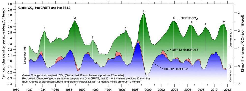 Slika 7: Primerjava spremembe letnih povprečij temperature s spremembo v koncentraciji CO2: spremembe v koncentraciji CO2 zaostajajo za spremembami temperatur v povprečju med 8 in 11 mesecev. Kar se zgodi kasneje, ne more biti vzrok, pač pa kvečjemu posledica tistega, kar se je zgodilo prej (če že ni zgolj naključna korelacija).