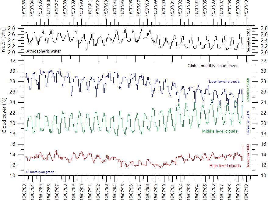 Slika 8: Povprečne padavine (v cm) in indeksi oblačnosti za obdobje od leta 1983 do 2010. Ni opaziti nobenega povratnega učinka na količino padavin in oblakov zaradi naraščanja CO2 v ozračju, zato tudi ne vpliva na temperaturo prek povečanja vsebnosti vodne pare.