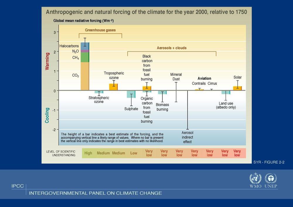 Slika 1: Človeški in naravni dejavniki vpliva na klimo (po IPCC). Poleg ocen efektivne sevalne moči (W/m2) ter delovanja v smislu segrevanja ali ohlajanja ozračja so podane tudi meje nezanesljivosti ocen. Najbolj zanimiva pa je spodnja vrstica, kjer je podana raven znanstvenega razumevanja vpliva posameznega dejavnika. Z visoko stopnjo razumevanja je ocenjen zgolj učinek toplogrednih plinov (med katerimi, kako prikladno, manjka vodna para, toda če bi to narisali, se vsega ostalega sploh ne bi videlo!). Razumevanje vpliva ozona je dobilo srednjo oceno, sulfatov pa nizko. Vse ostale učinke pa očitno razumemo zelo slabo, še najmanj pa vpliva Sonca!