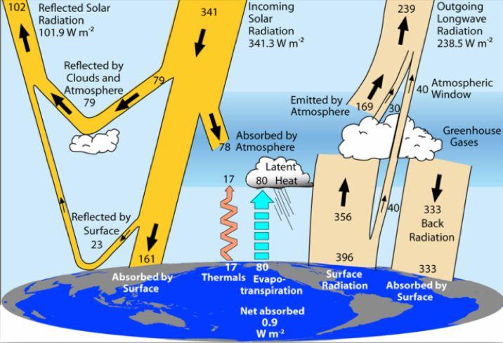 Slika 2: Prikaz letnih in globalnih energijskih tokov po Trenberthu.