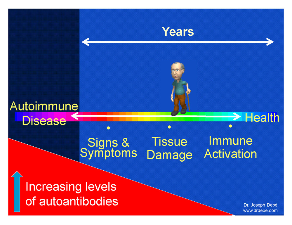Autoimmune disease develops slowly over time.