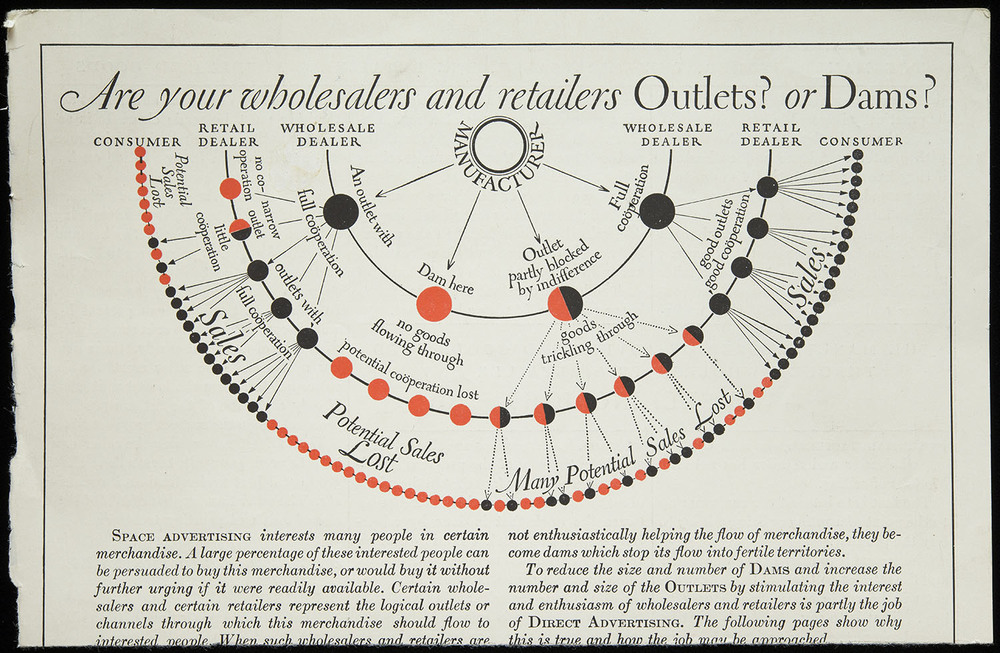 Infographic for  Direct Advertising , circa 1928, 21.5 x 14 cm
