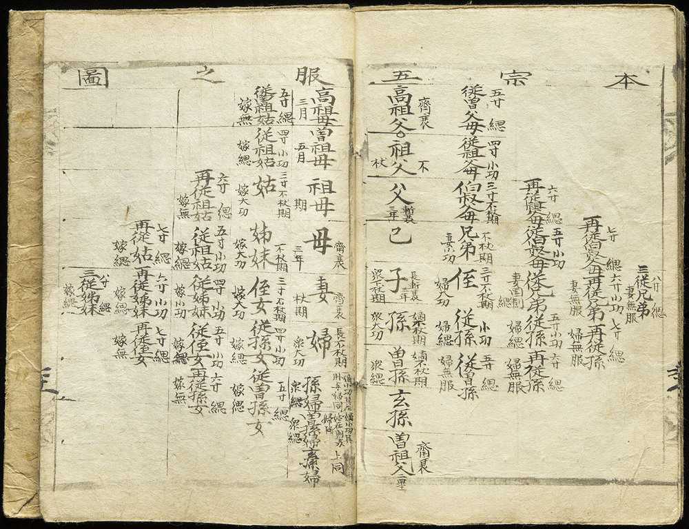 Family tree in Kanji manuscript, Korea, circa 1880, 23 x 17 cm