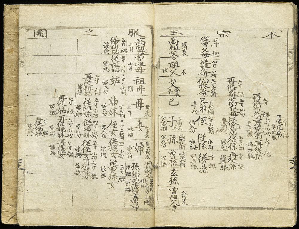 Family tree in Kanji manuscript, Korea, circa 1880, 23 x 17 cm