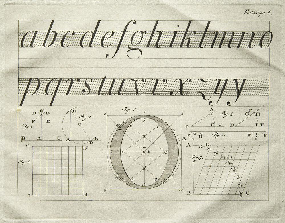 Joaquim C arneiro da Silva, detail of plate from  Breve Tratado Theorico das Letras Typograficas , Lisbon, 1803, 19.6 x 15.4 cm