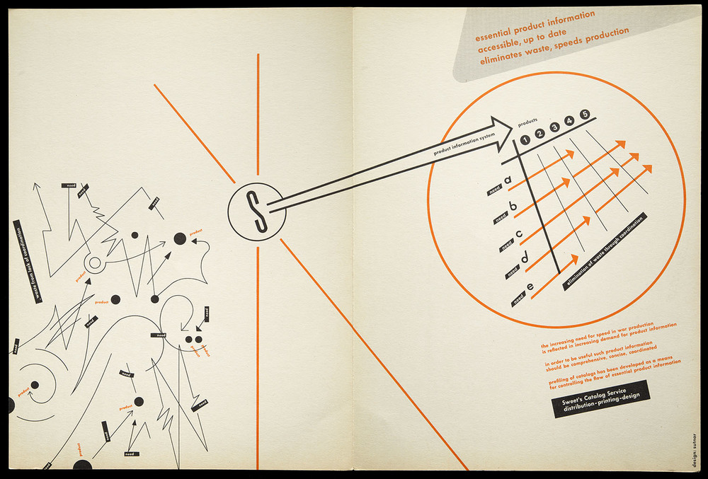 Ladislav Sutnar,  Essential Product Information,  Sweets Catalog Service, New York, circa 1955,