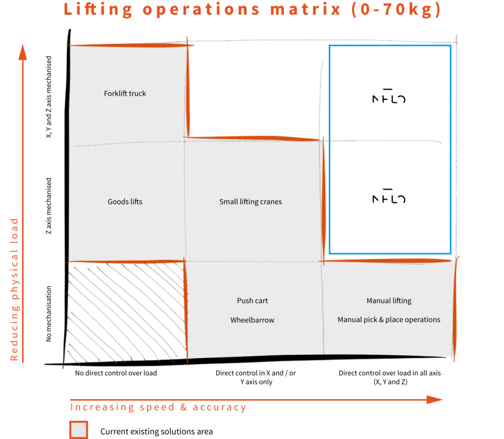Lifting operations matrix: speed vs. physical load
