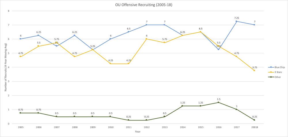 OU Off Recruiting (2005-18).jpg