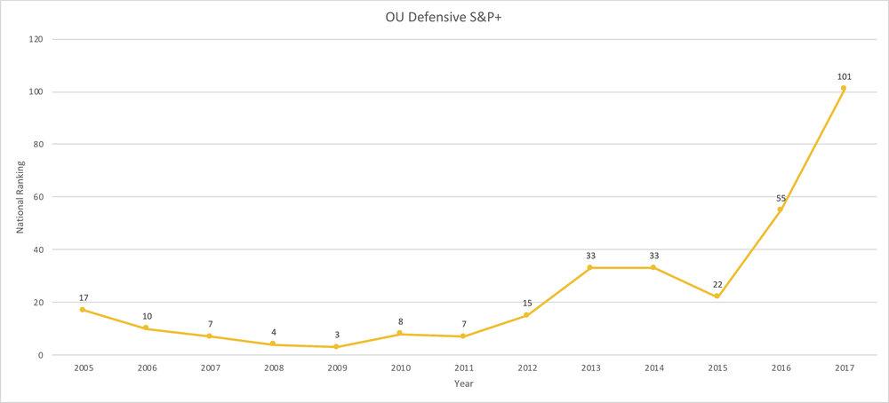 OU Def S&P+.jpg