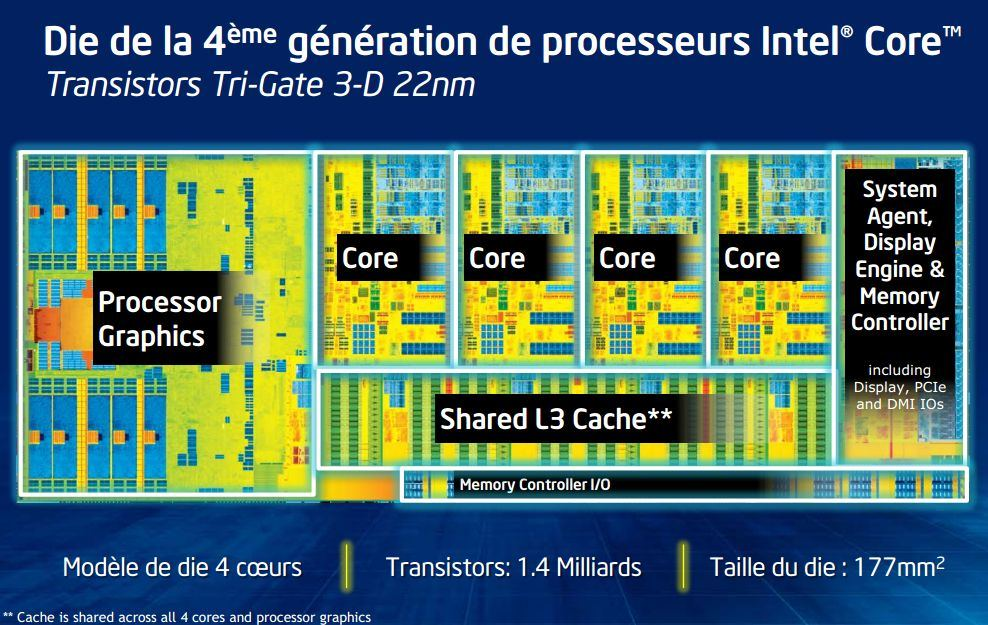 Schéma d'un processeur Intel 4 cœurs.