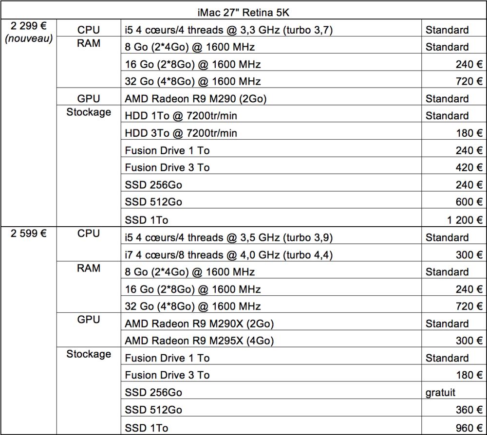 "Tableau récapitulatif de la gamme d'iMac 27"" Retina 5K avec les options (et les prix)"