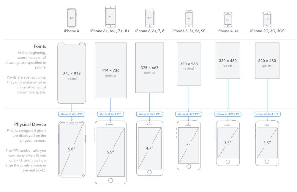 iPhone X: 5,8 pouces de diagonale.Insatisfaction, frustration. Un écran plus long et moins large qu'un iPhone 7 Plus ou un écran plus long et aussi large qu'un iPhone 7