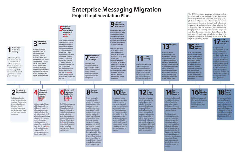 Enterprise Messaging migration