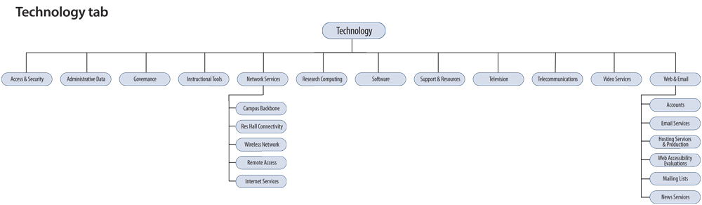 existing high-level sitemap