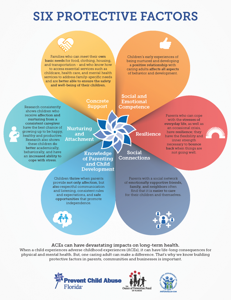 Six_Protective_Factors_Infographic-791x1024.png
