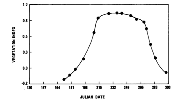 "This figure, taken from Compton Tucker's 1979 paper, ""Monitoring Corn and Soybean Crop Development with Hand-Held Radiometer Spectral Data,"" shows the NDVI (called vegetation index here, the term NDVI did not catch on until later) signal of corn over time. The Julian Date refers to the number of days after January 1st. Notice the signal will vary not only with crop health and incident light, but also with time of year and stage in plant development, making comparisons between fields very difficult."