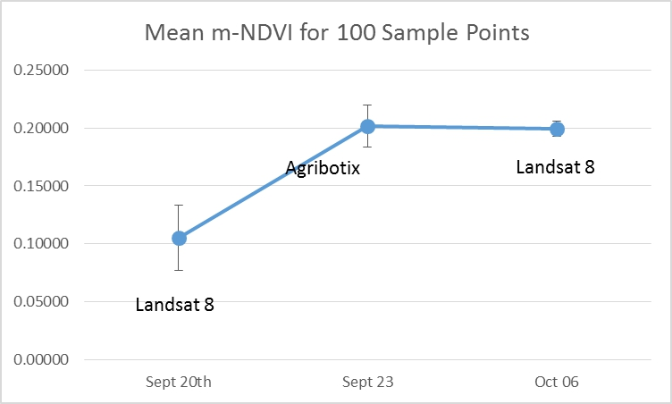 Agribotix modified-NDVI from September 23rd compared with m-NDVI from Landsat on September 20th and October 6th. Error bars are standard deviations of 100 randomly sampled pixels.