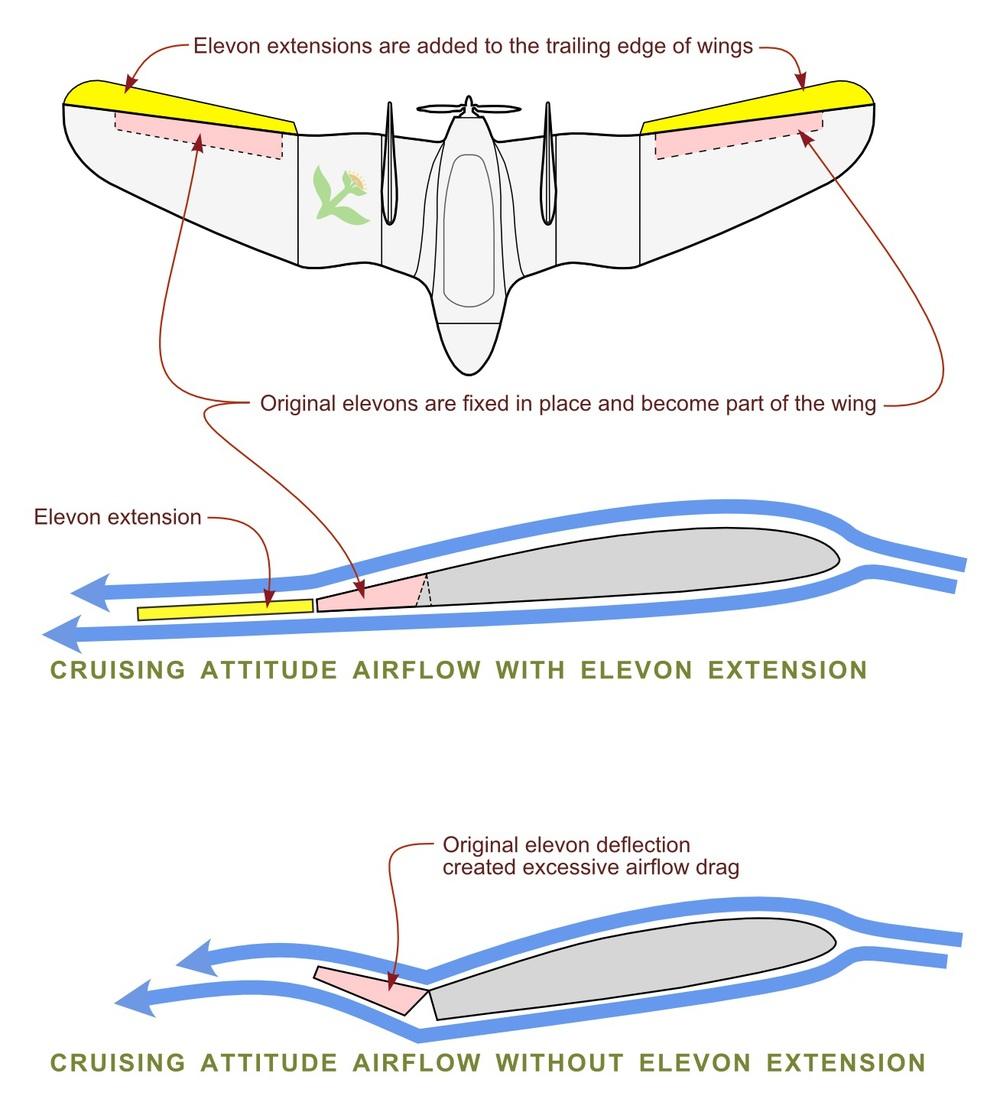 Airflow Modification