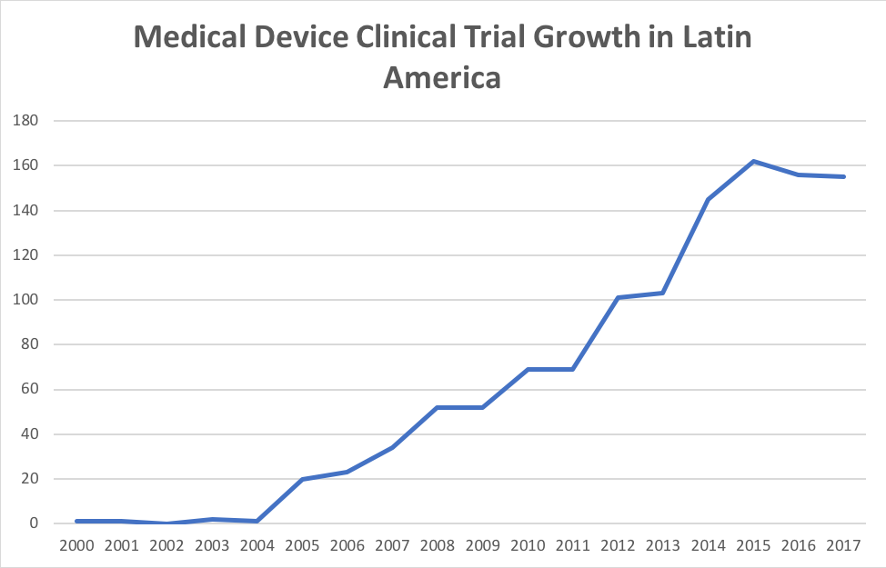Table 1. Medical device clinical trial growth in Latin America. Source: ClinicalTrials.gov.
