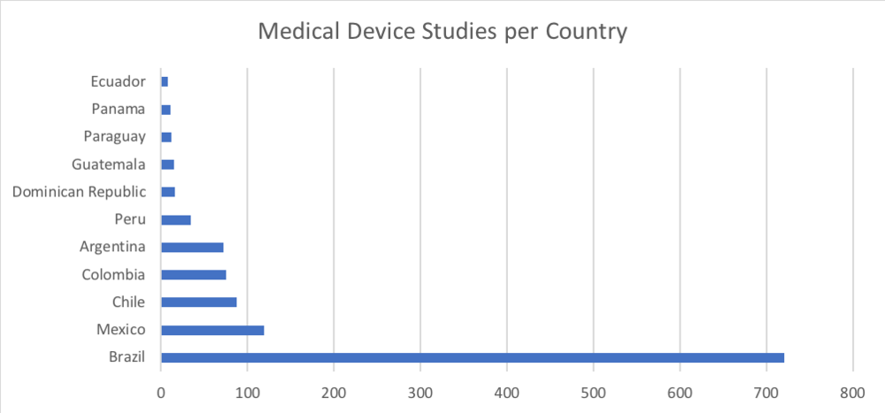 Table 3. Medical device studies per country. Source: ClinicalTrials.gov.