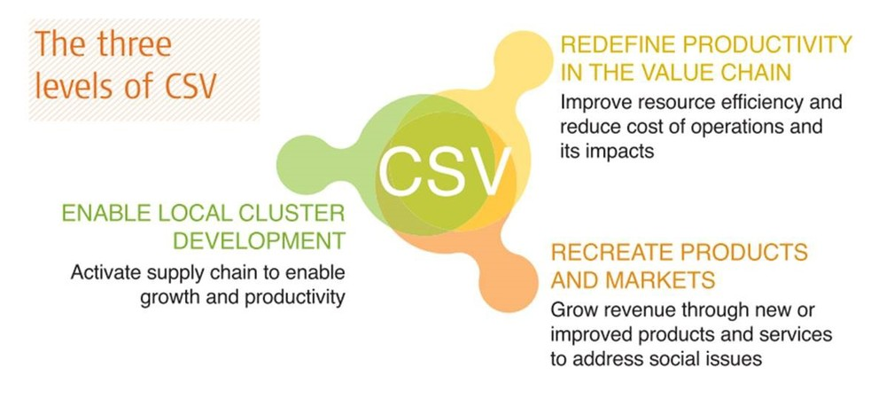 created shared value Looking to the future, creating shared value remains the fundamental guiding principle for how nestlé does business csv is the strategy tool that nestlé uses to operationalize and manage.