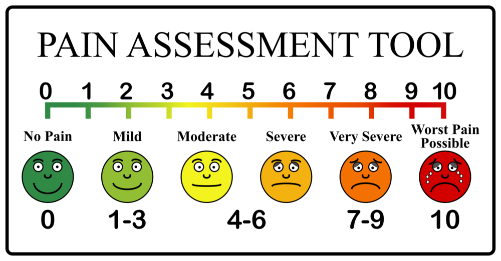 Classic Pain Scale