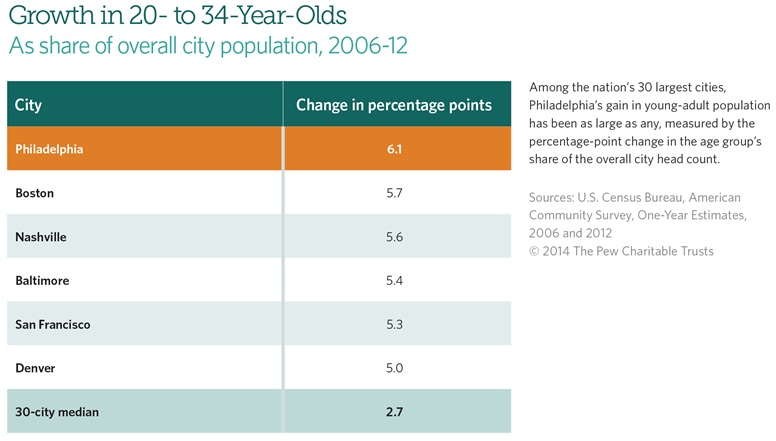 U.S. Census Bureau data provided by The Pew Charitable Trusts