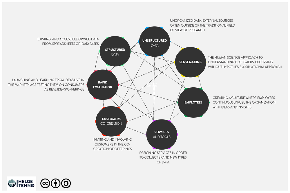 Sources Of Insight : Visualizing a map of different sources of insight for modern corporations.