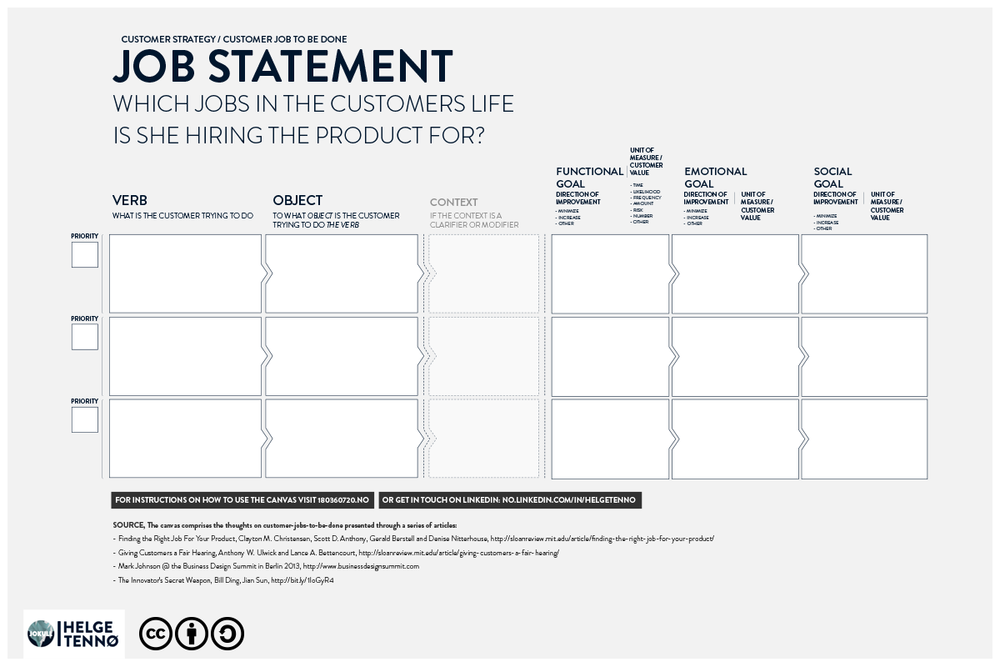 The Job Statement Canvas:  The last installment of the Customer-Job-To-Be-Done Canvas