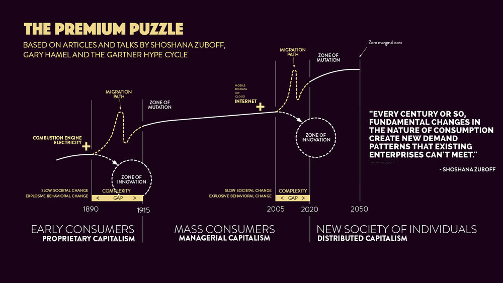 New Paradigms And Zones Of Migration:  Visualizing the concept of the  Premium Puzzle  in a talk by Shoshana Zuboff.