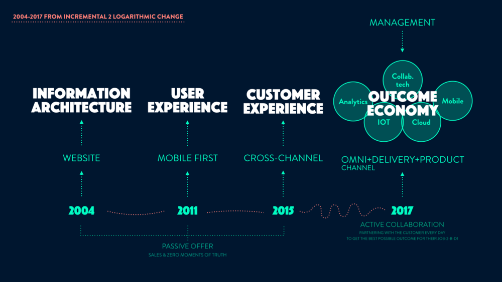 The Outcome Economy : A visualization of how digital has developed for the last two decades into its matures form: The Outcome, Omni-Channel economy