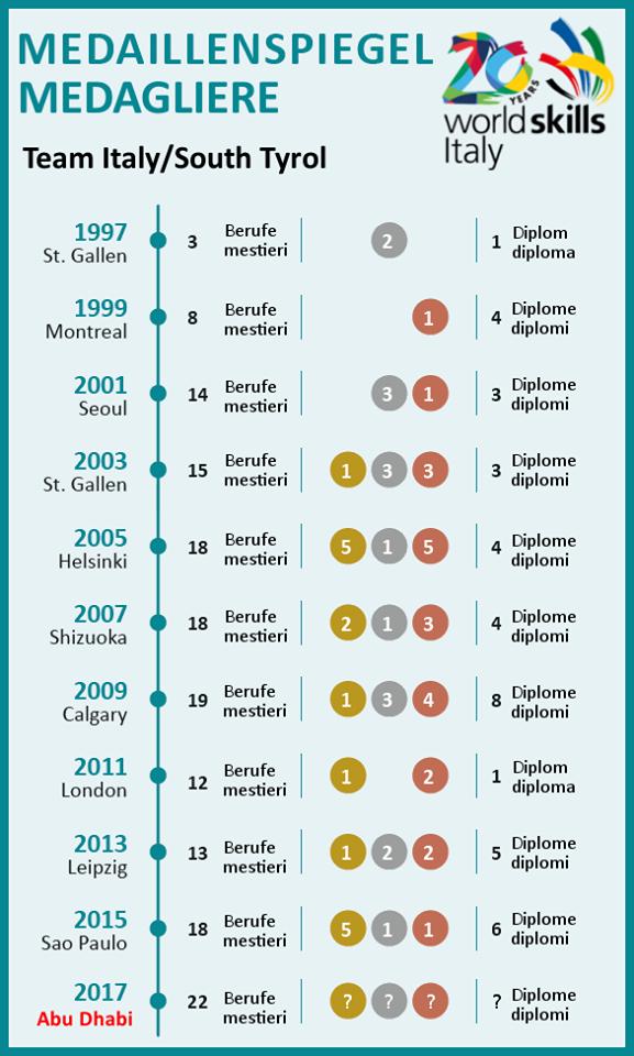 Ein Blick zurück: - Der Medaillenspiegel von 1997 bis 2015 zeigt, wie viele Medaillen und Diplome Südtirols Berufstalente in den vergangenen 20 Jahren bereits erhalten haben. Nach der Prämierung heute Abend werden wir wissen, ob sich die Erfolgsgeschichte fortsetzt ...