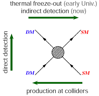 "Different ways to detect dark matter (DM) particle interactions with standard model (SM) particles. Image found on the   MPIK website  , originally produced by   Jonathan Feng  . ""Thermal freeze-out"" is what happens when the dark matter is no longer dense enough to annihilate all the time due to the expansion of the early universe."