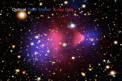 Composite image of the Bullet Cluster of galaxies, with optical Hubble Space Telescope image, Chandra X-ray image of ionized gas in pink, and dark matter abundance determined from gravitational lensing portrayed in blue. Credit: X-ray: NASA/CXC/CfA/M.Markevitch et al.; Optical: NASA/STScI; Magellan/U.Arizona/D.Clowe et al.; Lensing Map: NASA/STScI; ESO WFI; Magellan/U.Arizona/D.Clowe et al. Annotated image from animation found   here  .