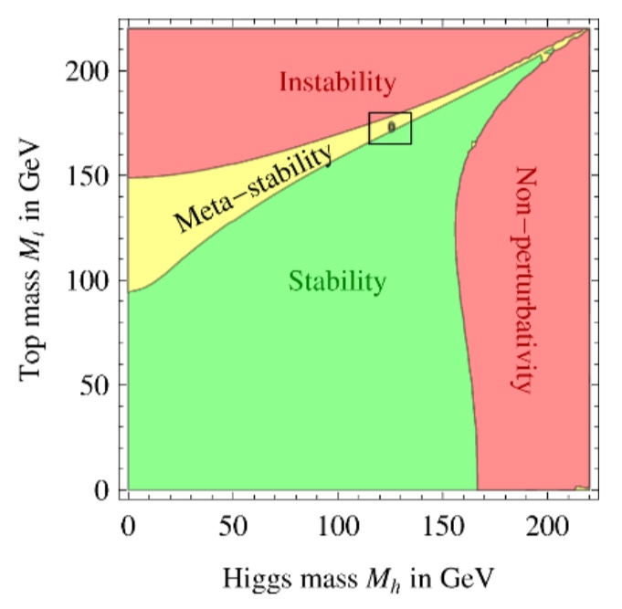Figure from  Degrassi et al. 2012 , showing that we reside in a meta-stable state.