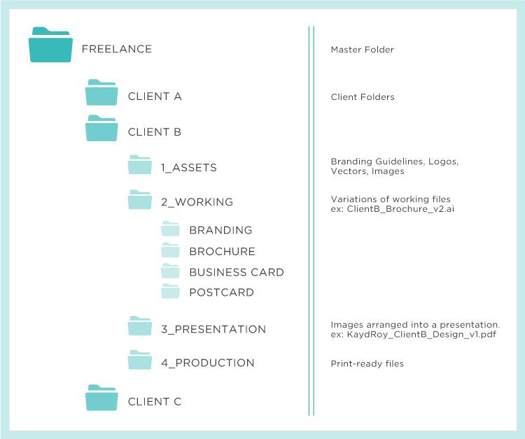 File Management for designers - Kayd Roy