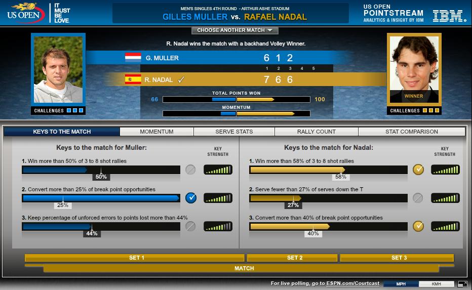 Muller vs. Nadal, IBM Pointstream