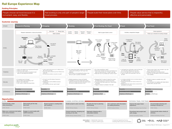 Article: Anatomy of an Experience Map — 4A\'s CreateTech