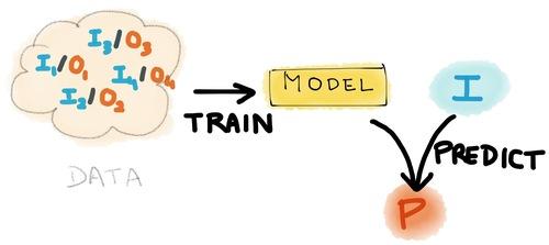Data => Model => Predict