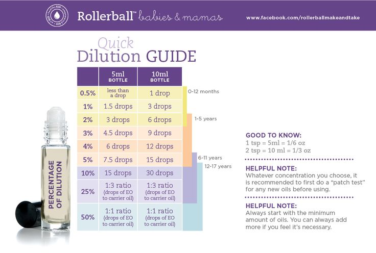 I love this quick dilution guide from the Rollerball Babies and Mamas Kit for when making roller bottles for baby.