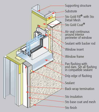 Note how these instructions from a major EFIS manufacturer say nothing about weep holes, slope, spacers to window frame or material of the sill pan.