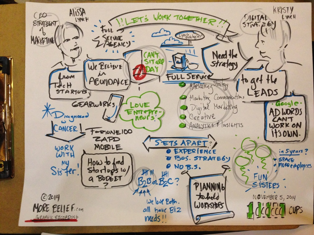 Sketchnotes of  Lynch Strategies  at  1Million Cups, St. Paul
