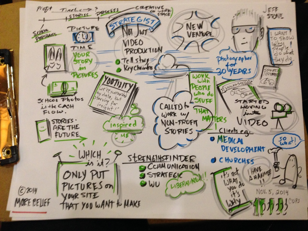 sketchnotes of Jeff Stone's presentation about  Picture Time