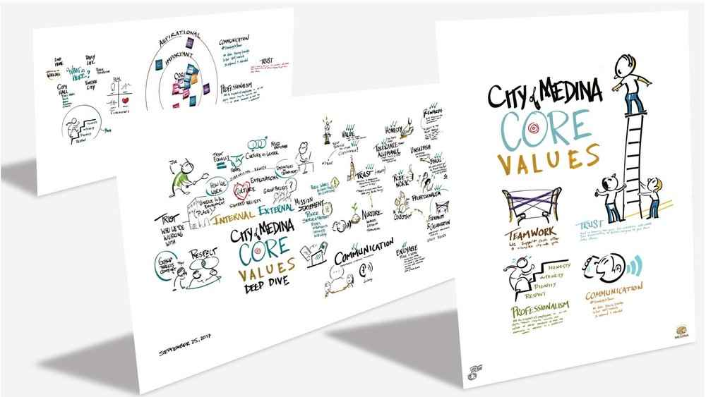 Graphic Recording as Poster Campaign - Client: City of Medina, Minnesota Core Values Deep Dive